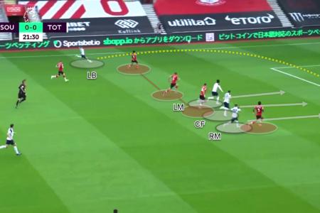 Premier League 2020/21 - Southampton vs Tottenham - tactical analysis - tactics