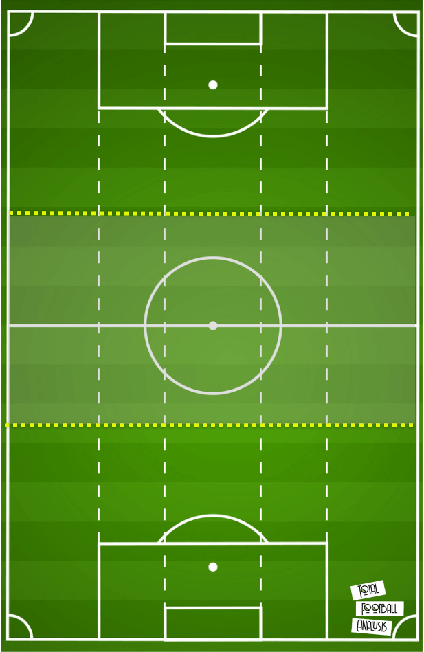 Tactical theory: Playing through a 4-4-2 mid-block tactical analysis