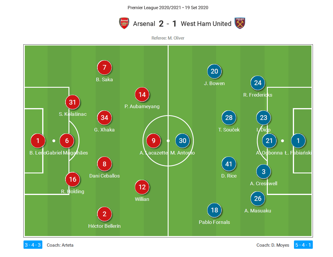 EPL 2020/21: Arsenal vs West Ham - tactical analysis tactics