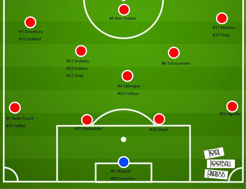 AS Monaco: analyzing their offensive organization - tactical analysis - tactics - scout report