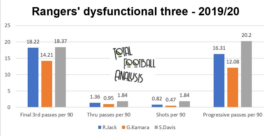 Data Analysis: Why Rangers can finally break Celtic's dominance - data analysis statistics