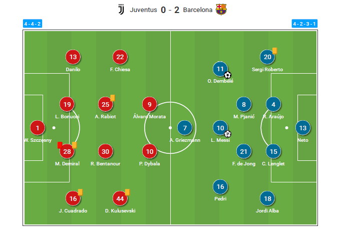 UEFA Champions League 2020/21: Juventus vs Barcelona - tactical analysis - tactics