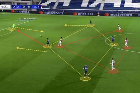 UEFA Champions League 2020/21: Atalanta vs Ajax - tactical analysis tactics