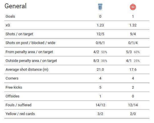 UEFA Nations League 2020/21: England vs Denmark - tactical analysis - tactics