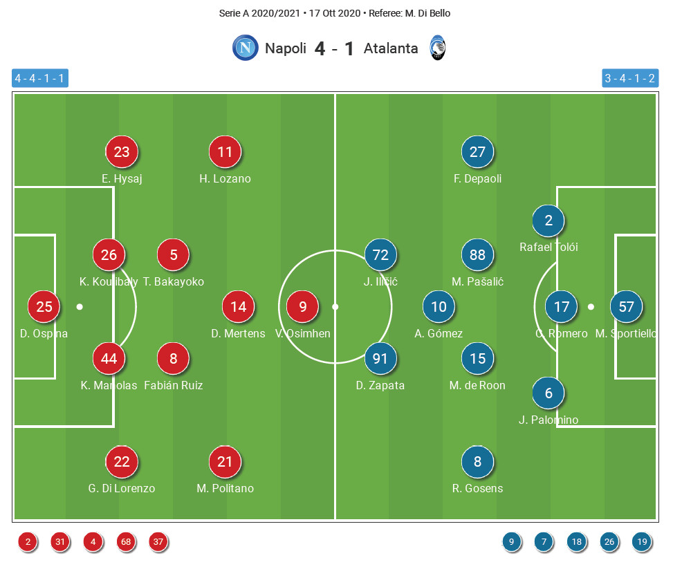 Serie A 2020/2021 - Napoli vs Atalanta - tactical analysis tactics