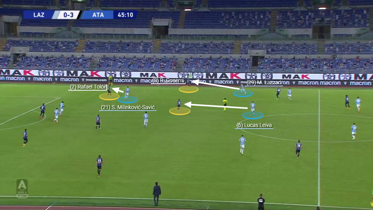 Serie A 2020/21: Lazio vs Atalanta - tactical analysis tactics