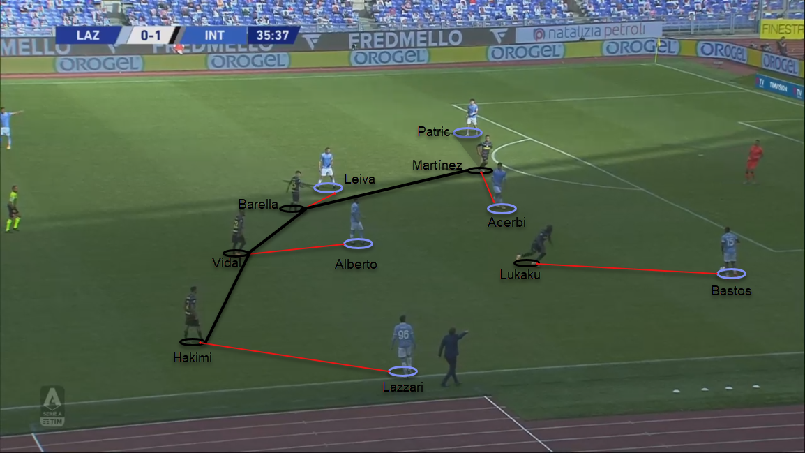 Serie A 2020/21: Lazio vs Inter - tactical analysis tactics