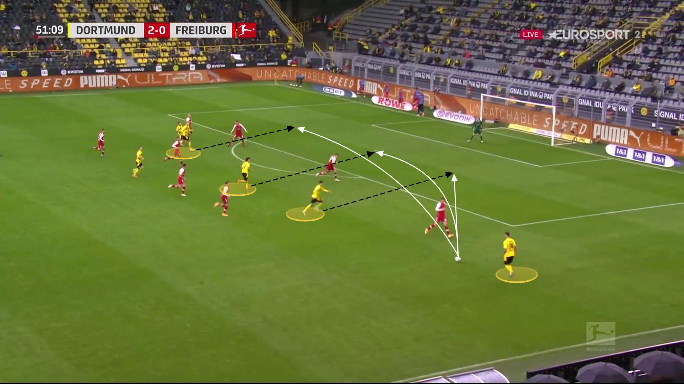 Bundesliga 2020/21: Borussia Dortmund vs. Schalke 04 - tactical preview - tactics analysis
