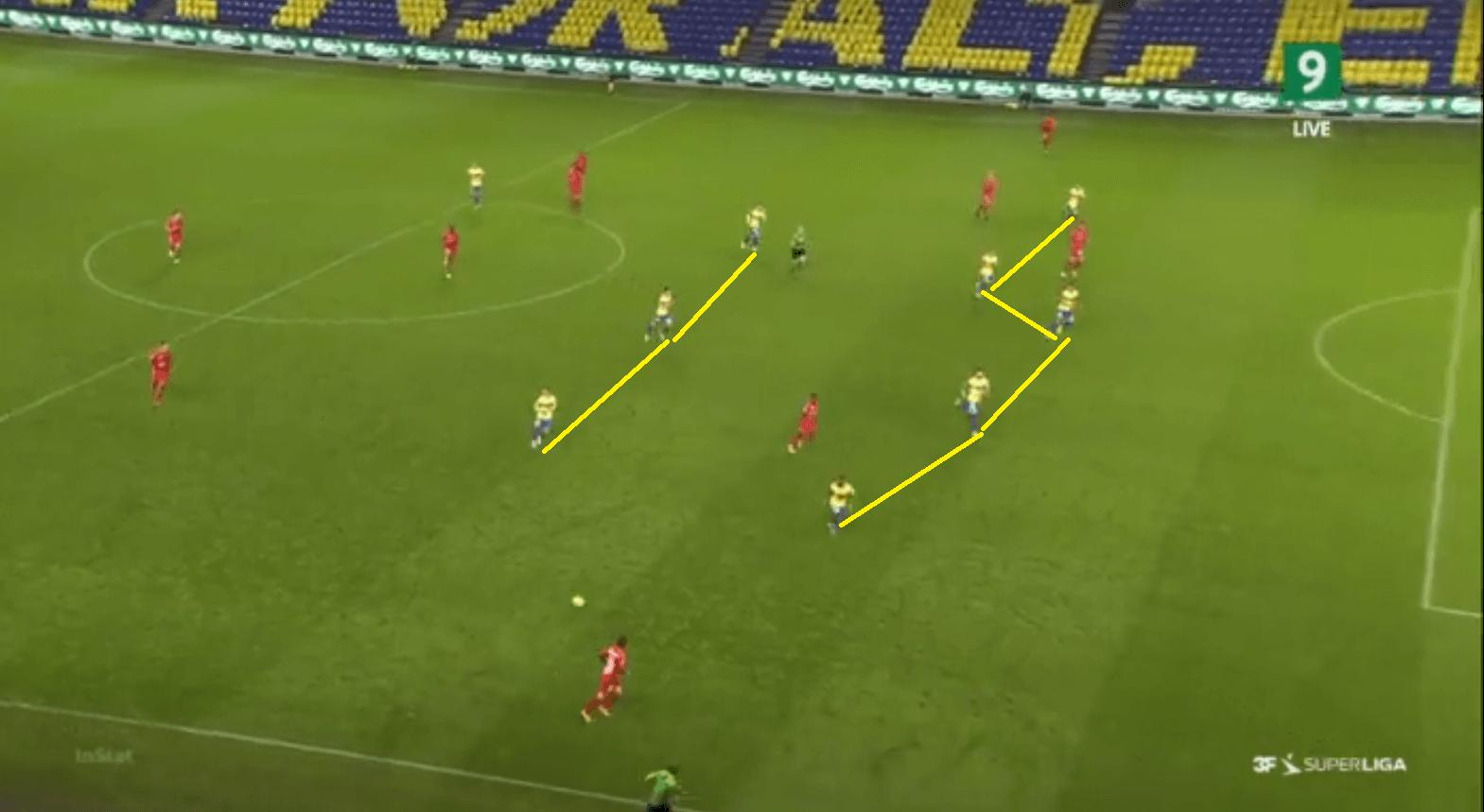Danish Superliga 2020-21: Brondby vs Midtjylland - tactical analysis - tactics