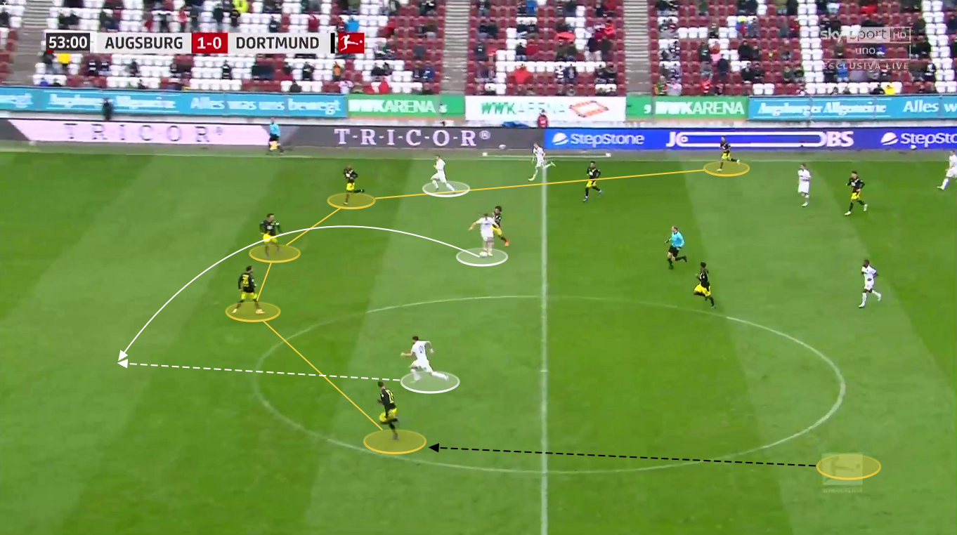 UCL 2020/21: Lazio vs. Borussia Dortmund - tactical preview - tactics analysis