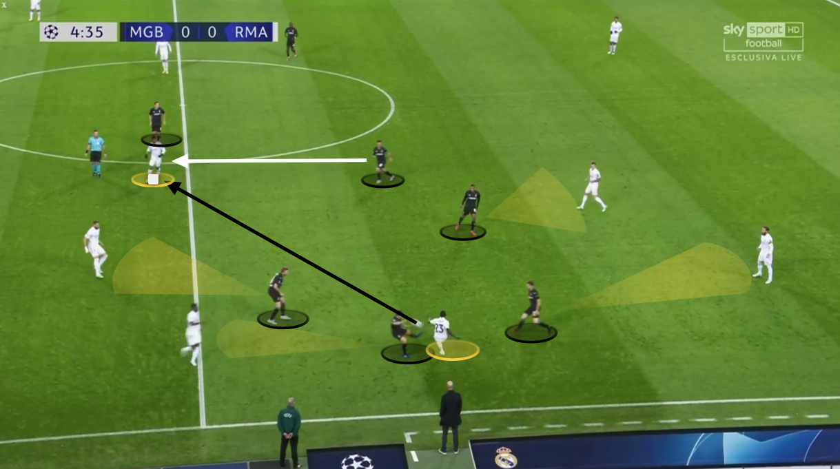 UEFA Champions League 2020/21: Borussia Monchengladbach vs Real Madrid - tactical analysis tactics