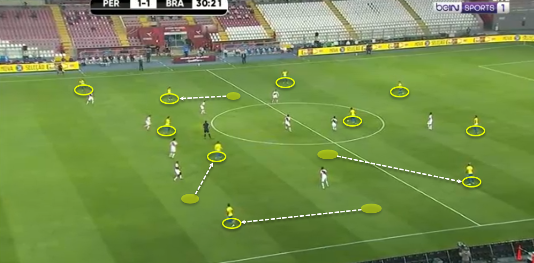 2022 FIFA World Cup qualification (CONMEBOL): Peru vs Brazil - tactical analysis - tactics