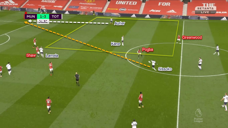 Premier League 2020/21: Manchester United vs Tottenham Hotspur - Tactical Analysis Tactics