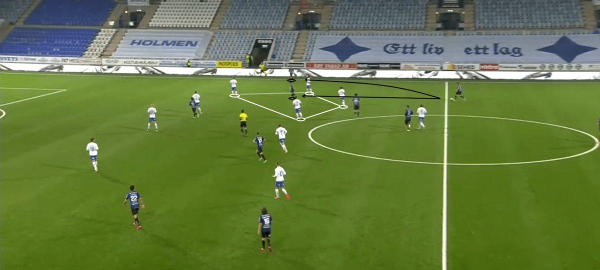Allsvenskan 2020: IFK Norrkoping vs Sirius - tactical analysis - tactics
