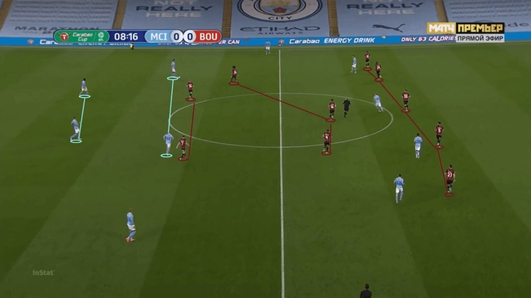 Manchester City 2020/21: New tactics of Pep in the first five games - scout report - tactical analysis - tactics