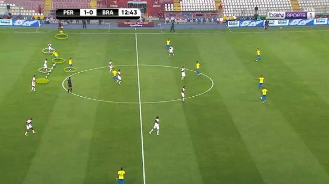 2022 FIFA World Cup qualification (CONMEBOL): Peru vs Brazil - tactical analysis - tactics