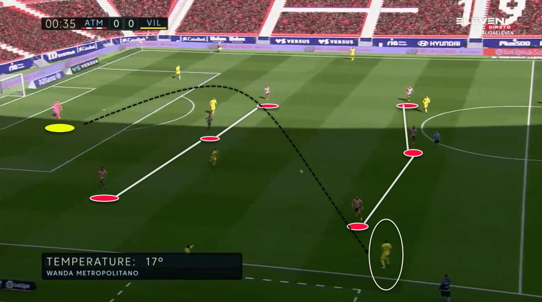 La Liga 2020/21: Atlético Madrid vs Villarreal - tactical analysis tactics