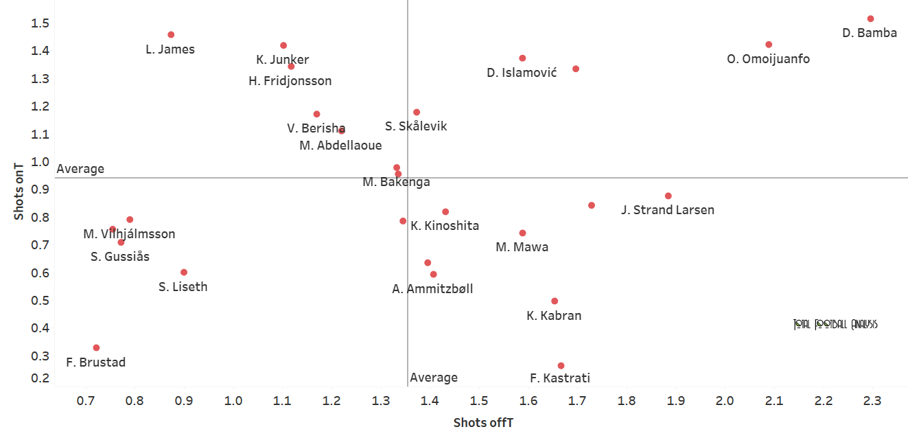Finding the best strikers in Eliteserien - data analysis - statistics