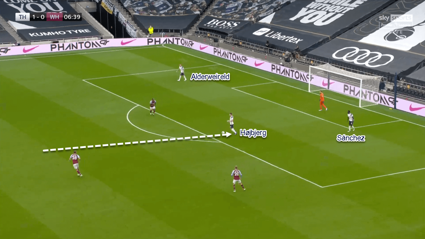 Premier League 2020/21: Tottenham vs West Ham - Tactical Analysis Tactics