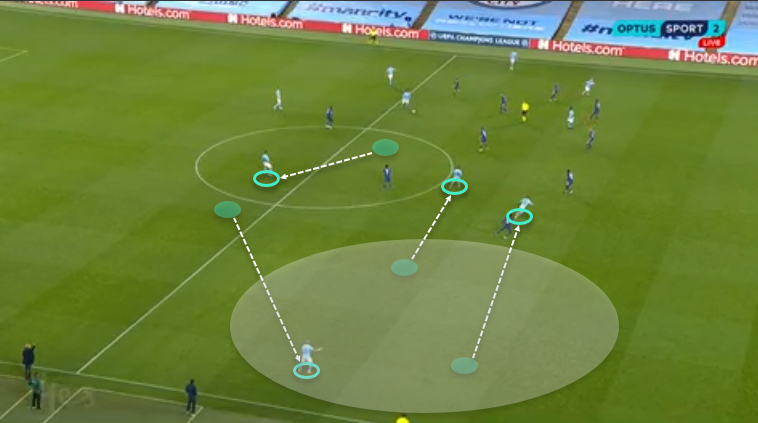 UEFA Champions League 2020/21: Manchester City vs Porto - tactical analysis - tactics