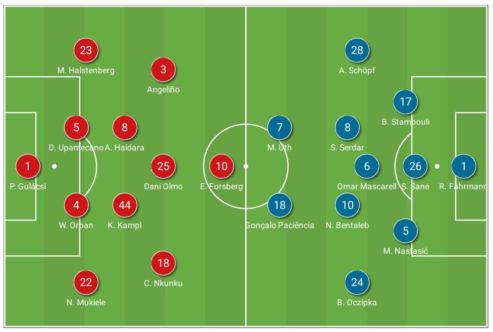 Bundesliga 2020/21: RB Leipzig vs. Schalke 04 - tactical analysis tactics