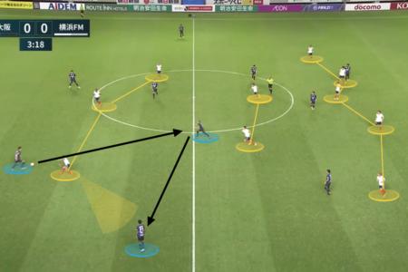 J1 League 2020: Gamba Osaka vs Yokohama F. Marinos – tactical analysis tactics