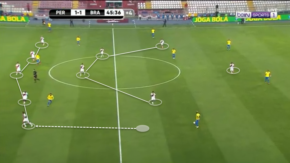 2022 Fifa World Cup Qualification Conmebol Peru Vs Brazil Tactical Analysis