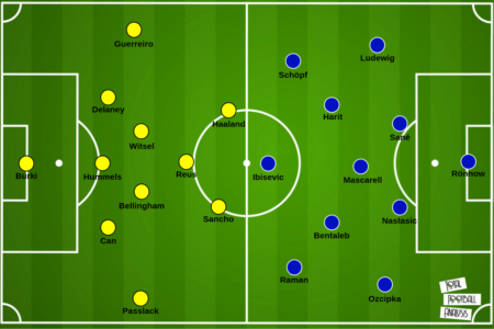 Bundesliga 2020/21: Borussia Dortmund vs. Schalke 04 - tactical preview - tactics analysis