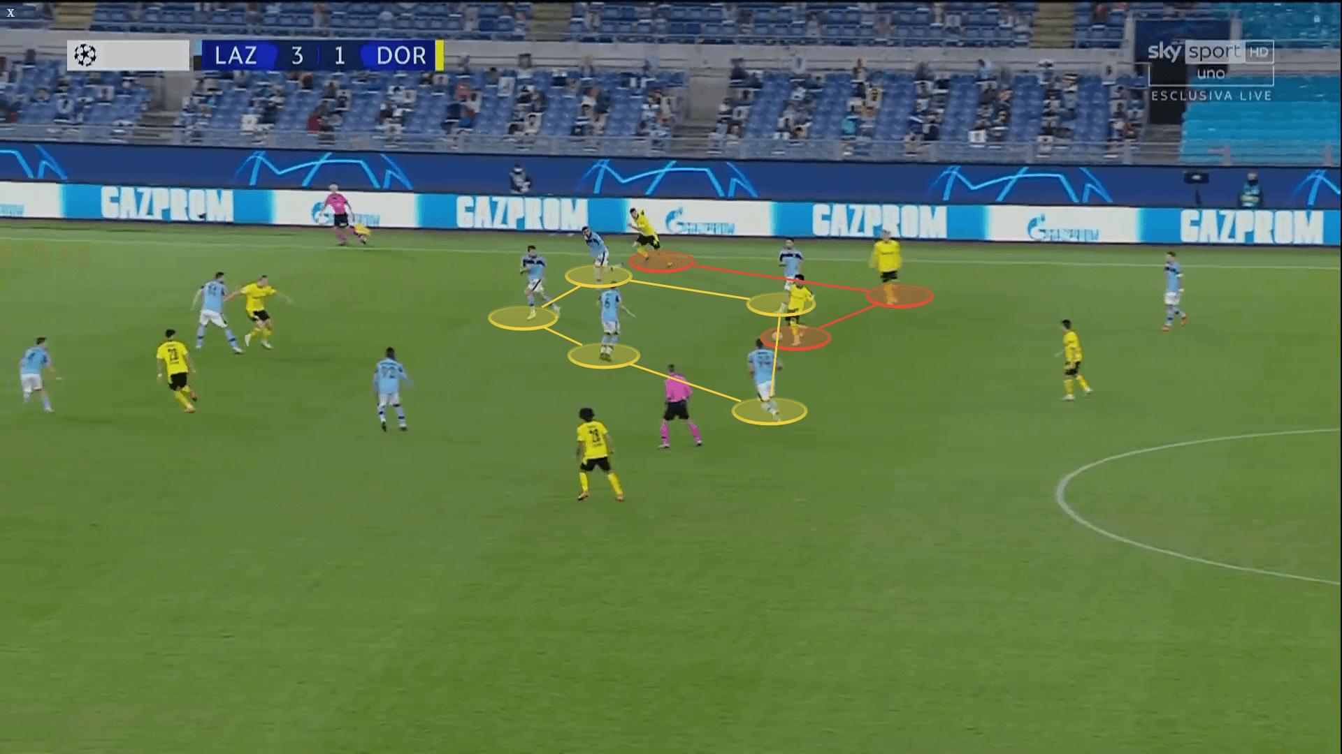 UEFA Champions League 2020/2021: Lazio vs Borussia Dortmund - tactical analysis tactics