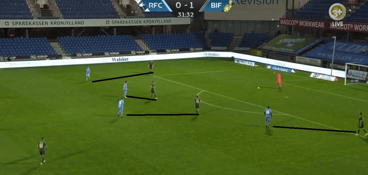 Danish Superliga 2020-21: Randers vs Brøndby IF - tactical analysis - tactics