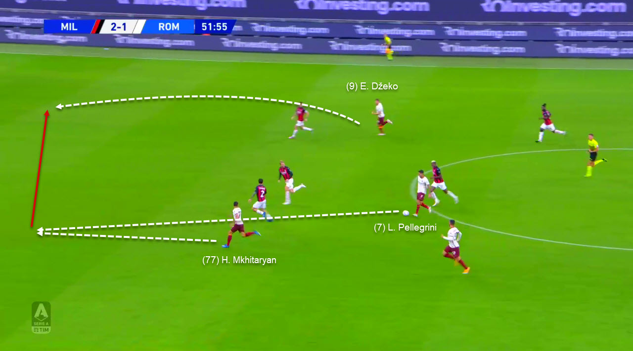 Serie A 2020/2021: Milan vs Roma - tactical analysis tactics