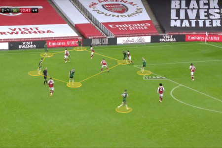 Sheffield United 2020/21: Do they struggle in accessing goal scoring opportunities? - scout report tactical analysis tactics