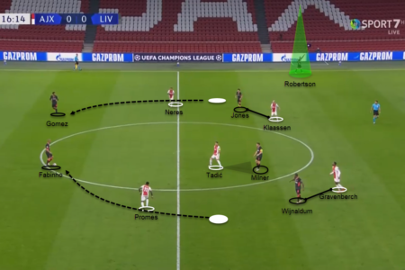 UEFA Champions League 2020/21: Ajax vs Liverpool - tactical analysis tactics