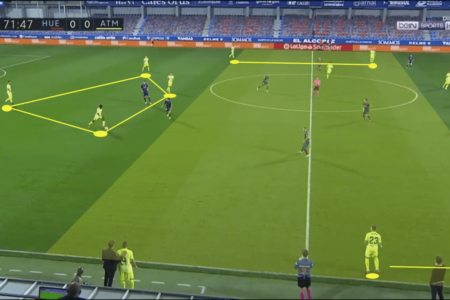 La Liga 2020/21: Huesca vs Atlético Madrid – tactical analysis tactics