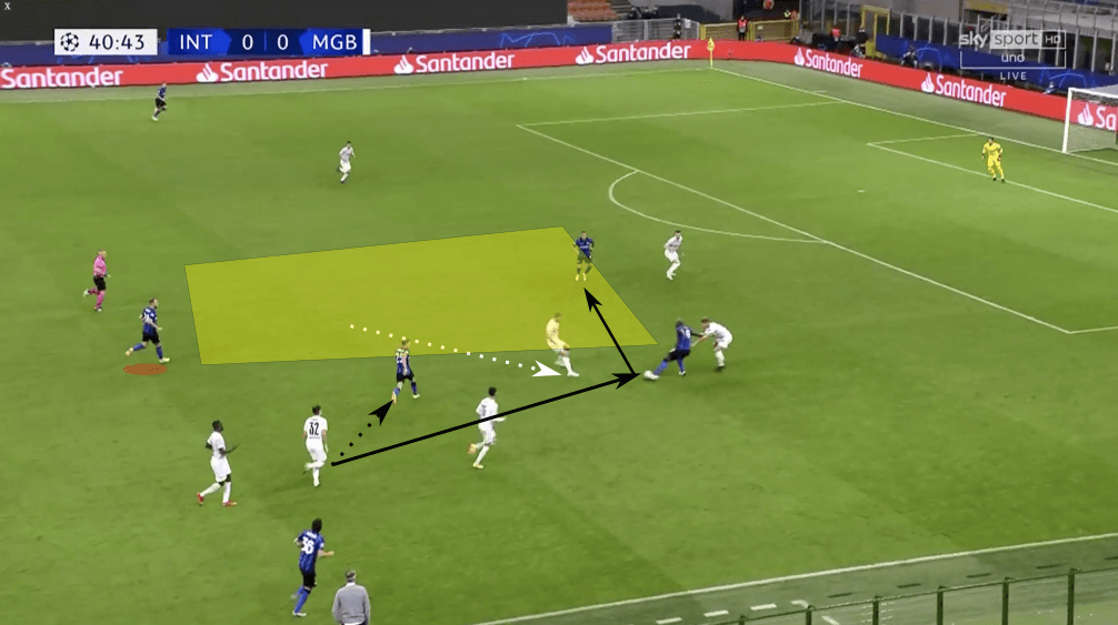 UEFA Champions League 2020/21: Inter vs Borussia Mönchengladbach - tactical analysis tactics
