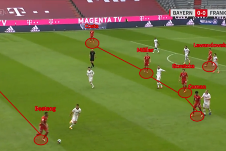 Bundesliga 2020/21: Bayern Munich vs Eintracht Frankfurt – tactical analysis tactics