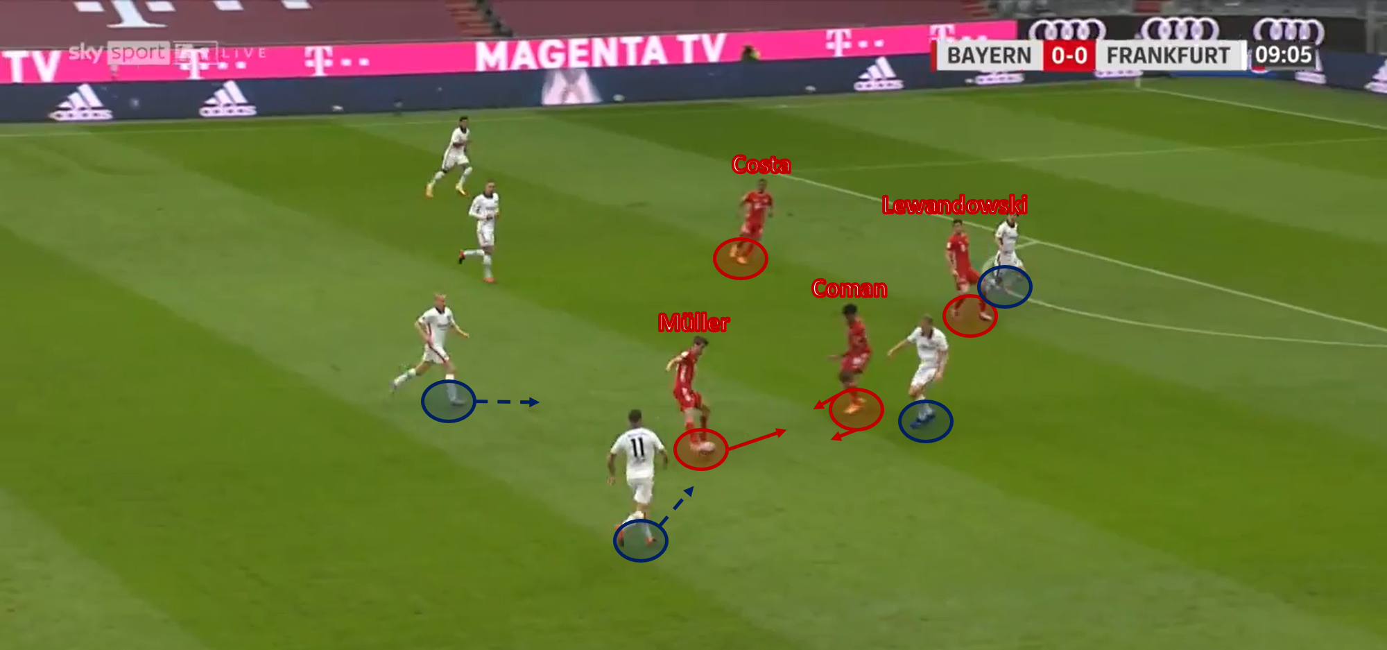 Bundesliga 2020/21: Bayern Munich vs Eintracht Frankfurt – tactical analysis tactics