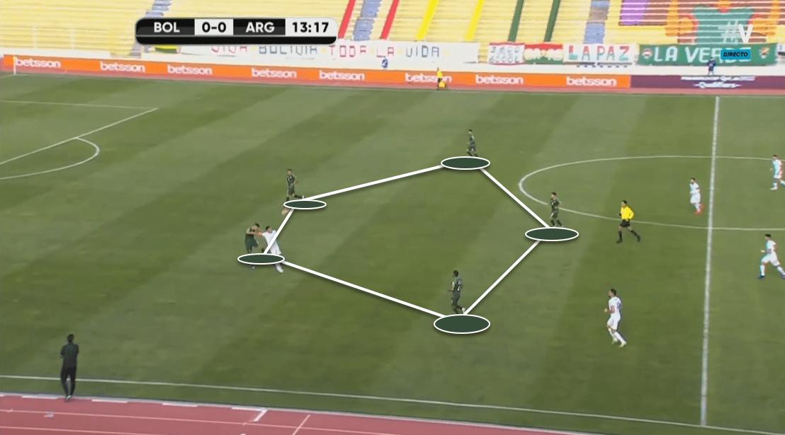 2022 FIFA World Cup qualification (CONMEBOL): Bolivia vs. Argentina - tactical analysis tactics