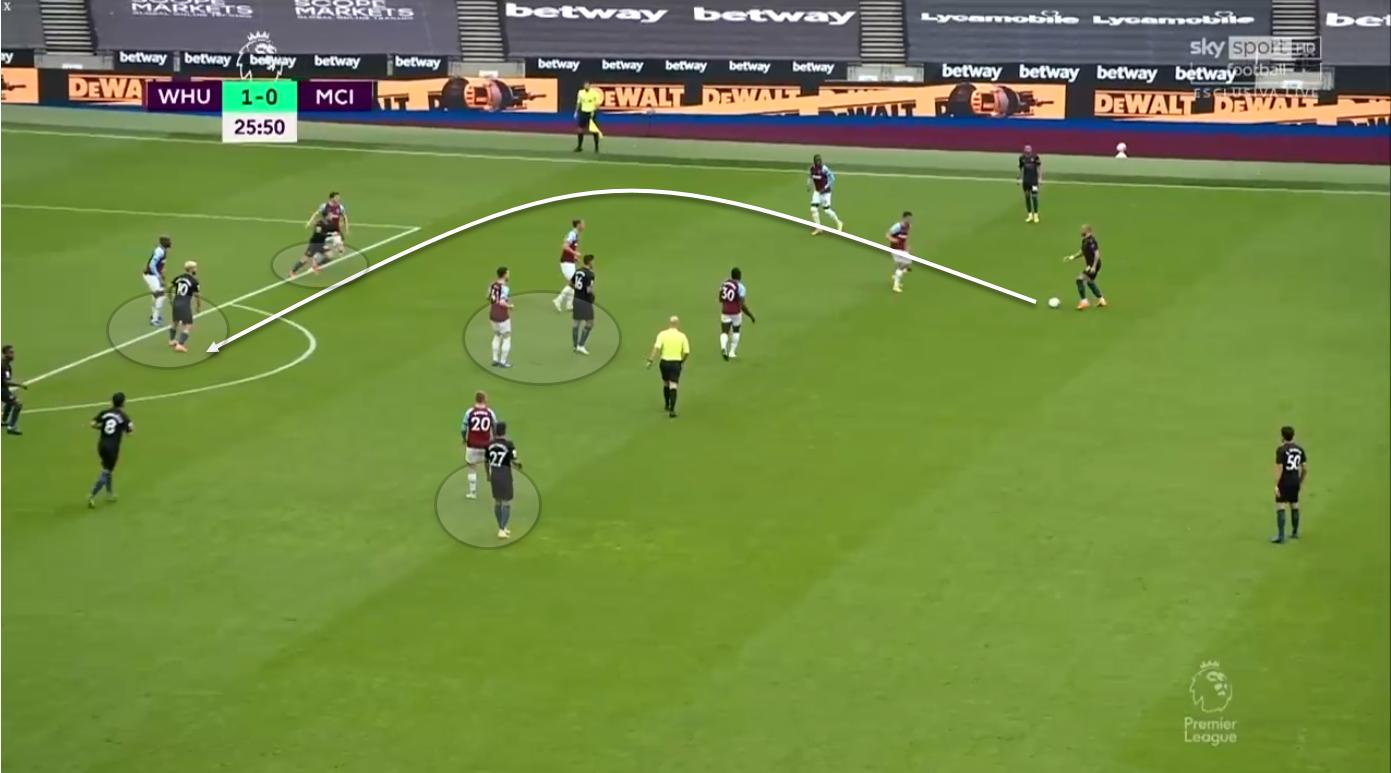 Premier League 2020/21: West Ham United vs Manchester City - tactical analysis tactics