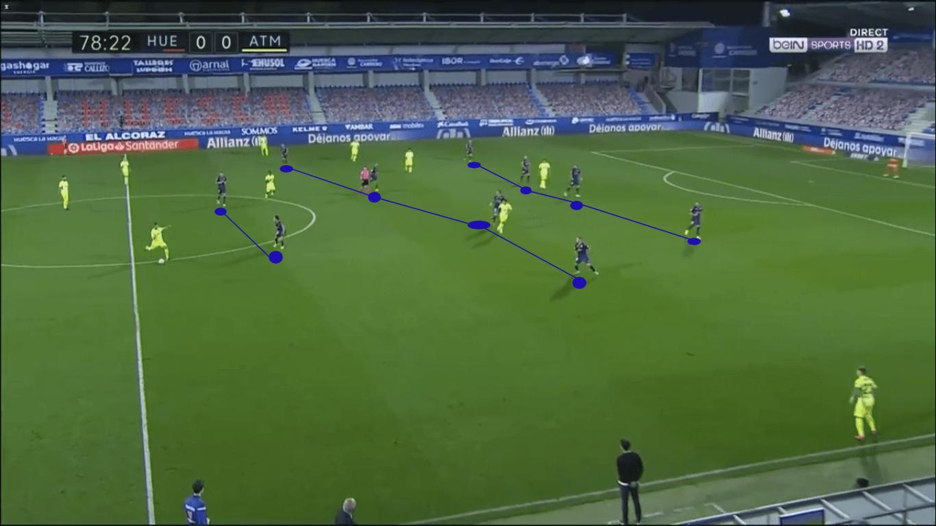 La Liga 2020/21: Huesca vs Atlético Madrid – tactical analysis tactics