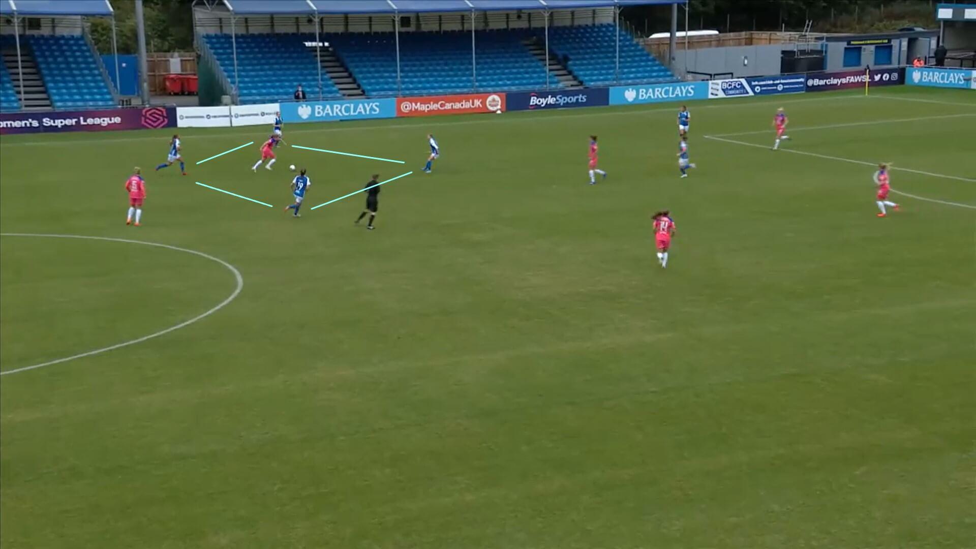 FAWSL 2020/2021: Birmingham City Women v Chelsea Women - tactical analysis tactics