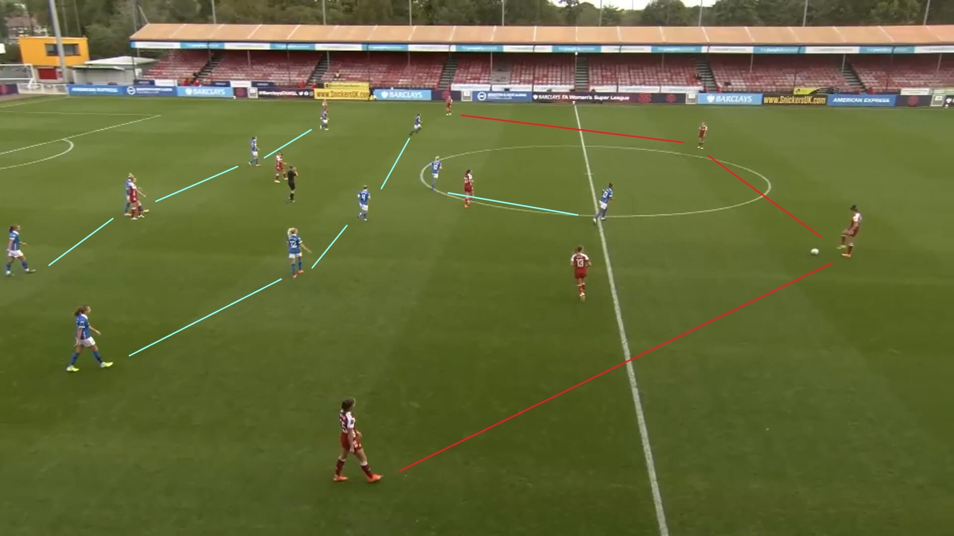 FAWSL 2020/2021: Brighton and Hove Albion Women v Arsenal Women - tactical analysis tactics