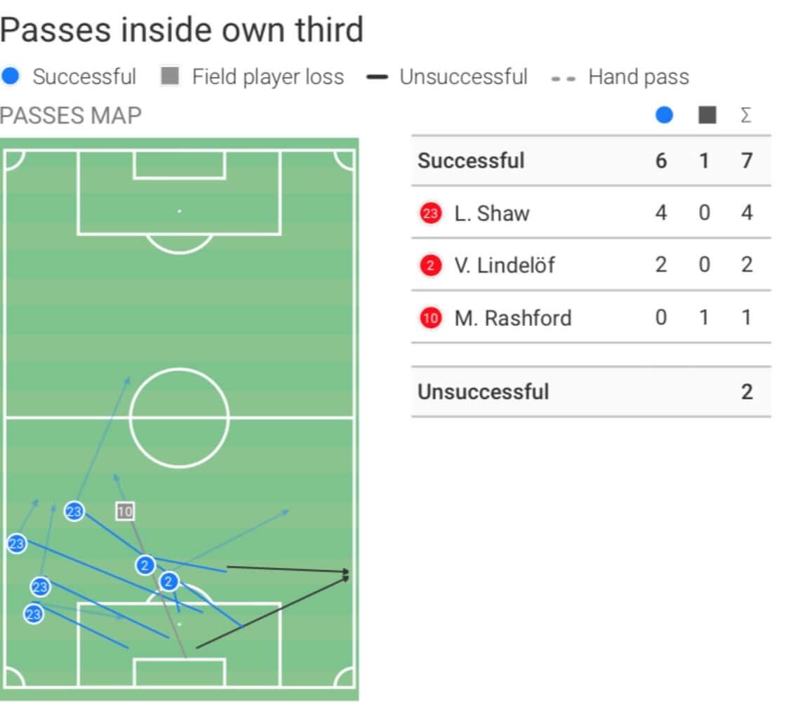 UEFA Champions League 2020/2021: Paris Saint-Germain vs Manchester United - tactical analysis tactics