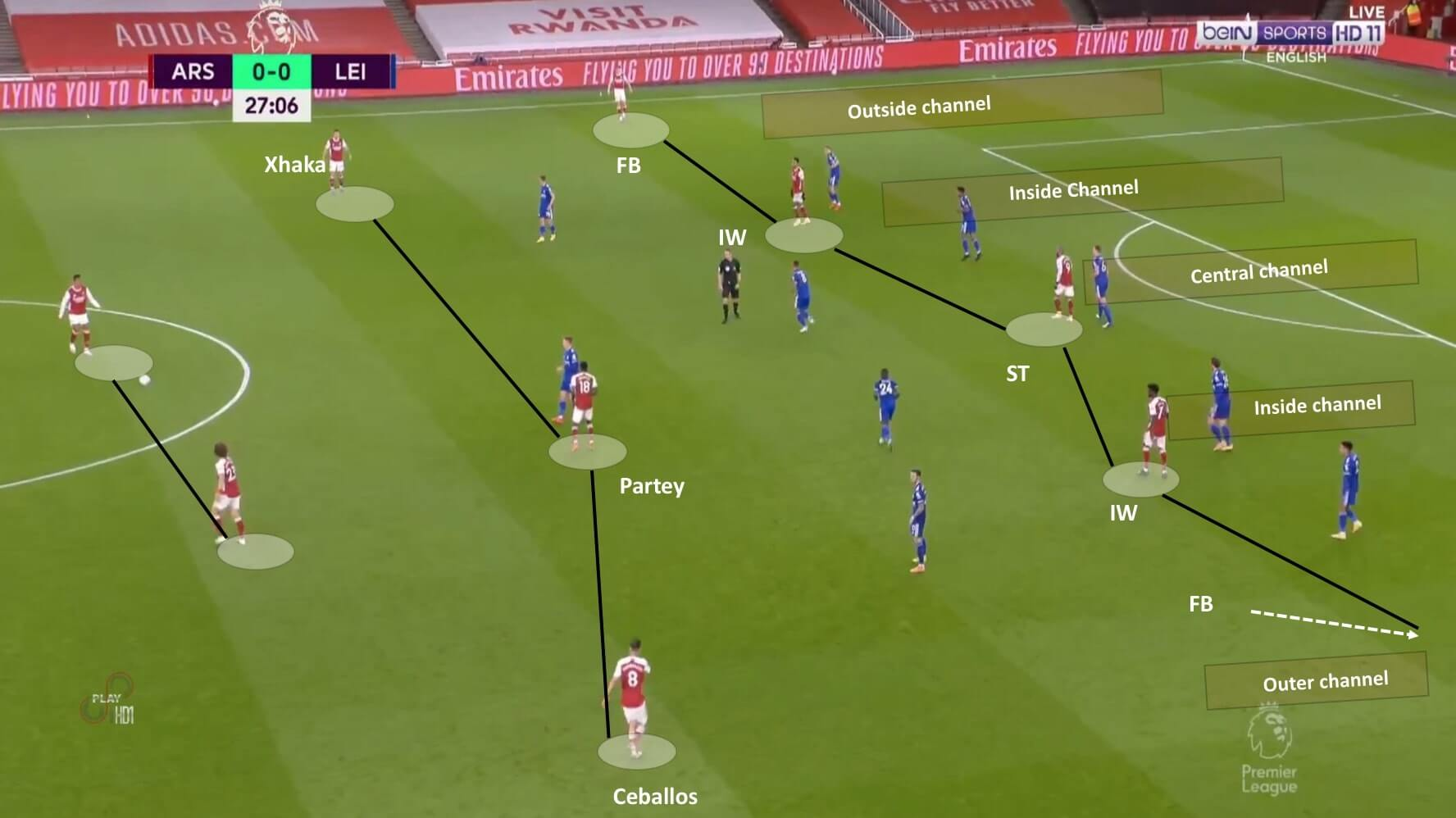 Premier League 2020/21: Arsenal vs Leicester City - tactical analysis tactics