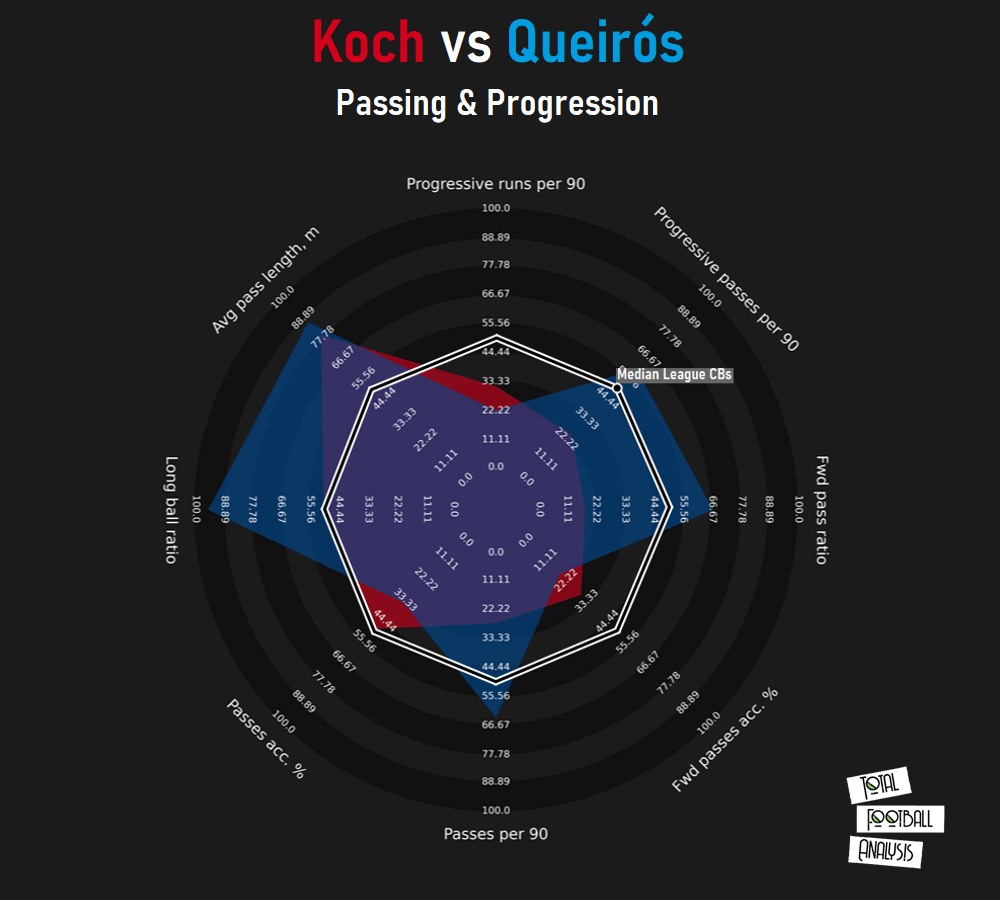 Finding Freiburg a replacement for Robin Koch - data analysis statistics