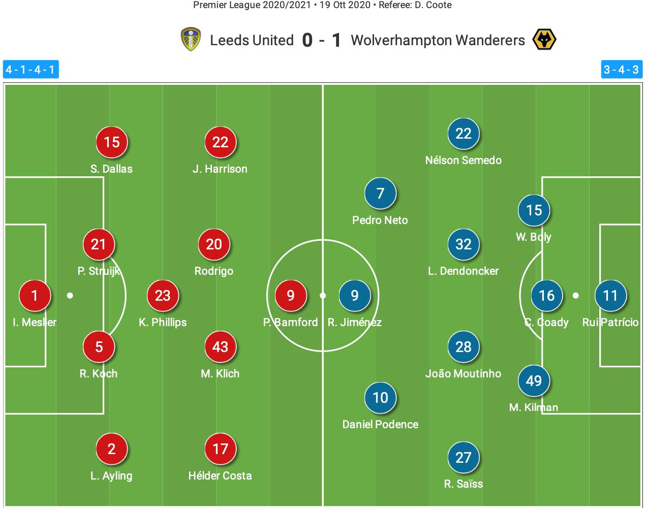 Premier League 2019/20: Leeds United vs Wolves – tactical analysis tactics