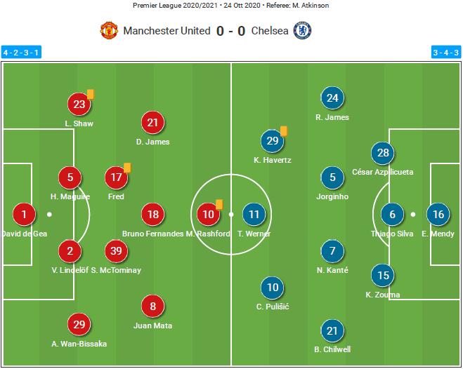 Premier League 2020/21: Manchester United vs Chelsea – tactical analysis tactics