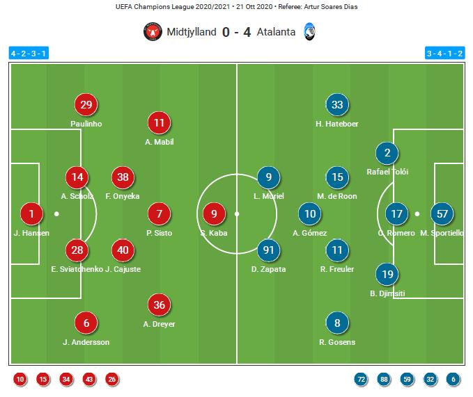 UEFA Champions League 2020/21: FC Midtjylland v Atalanta - tactical analysis tactics