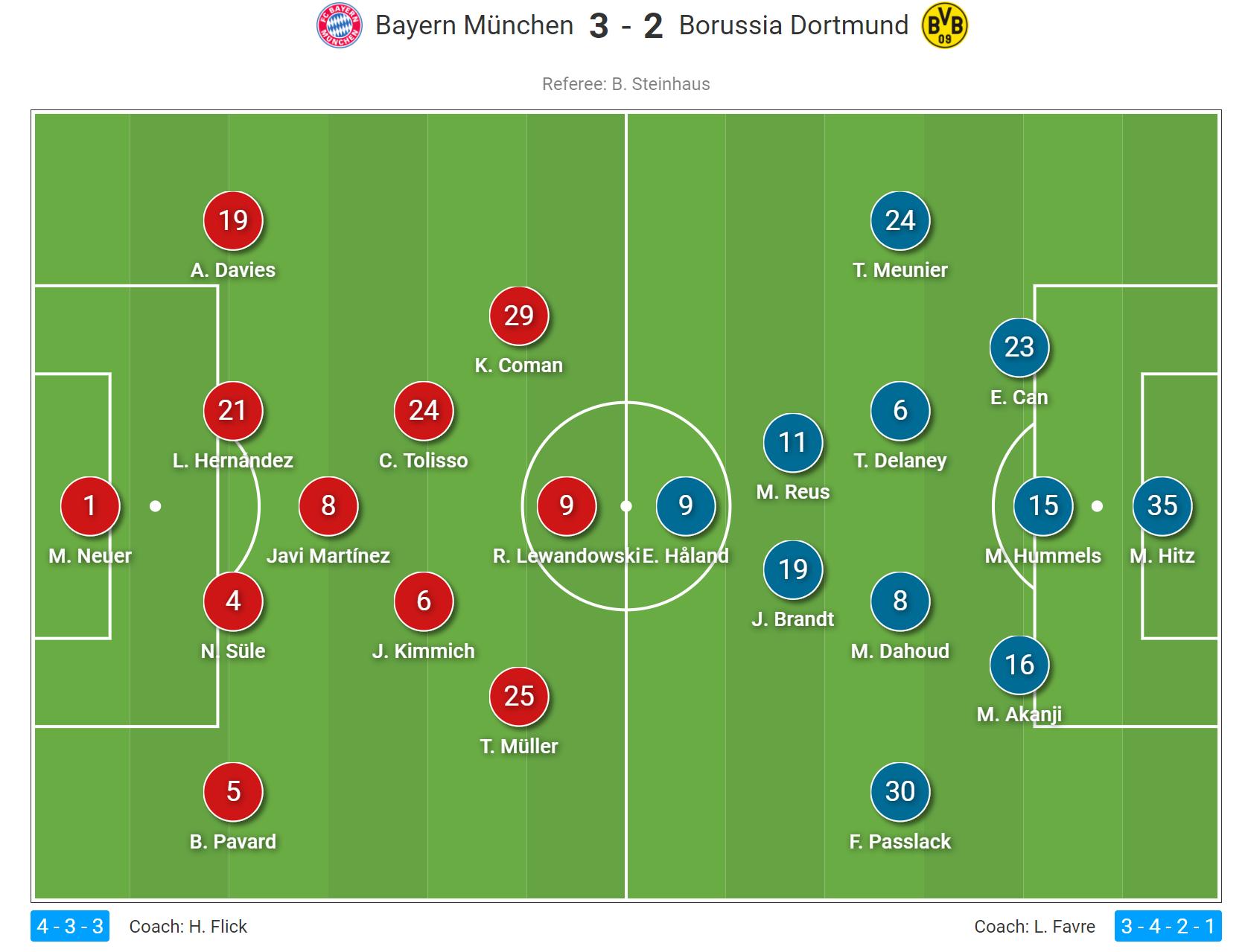 DFL Super Cup 2020/21: Bayern Munich vs Borussia Dortmund- tactical analysis tactics