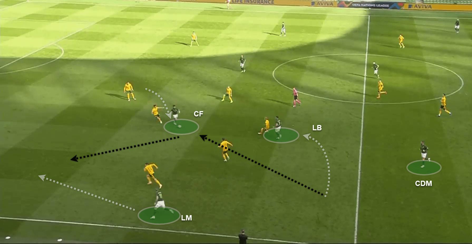 UEFA Nations League 2020/21: Ireland v Wales - tactical analysis - tactics